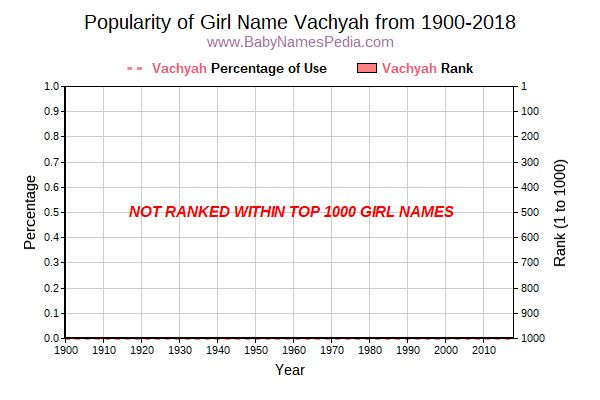 Popularity Trend  for Vachyah  from 1900 to 2015