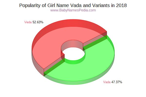 Variant Popularity Chart  for Vada  in 2015