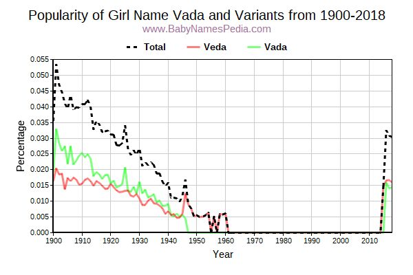 Variant Popularity Trend  for Vada  from 1900 to 2016