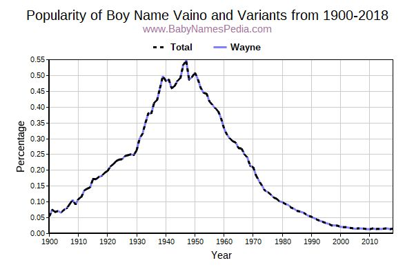 Variant Popularity Trend  for Vaino  from 1900 to 2017