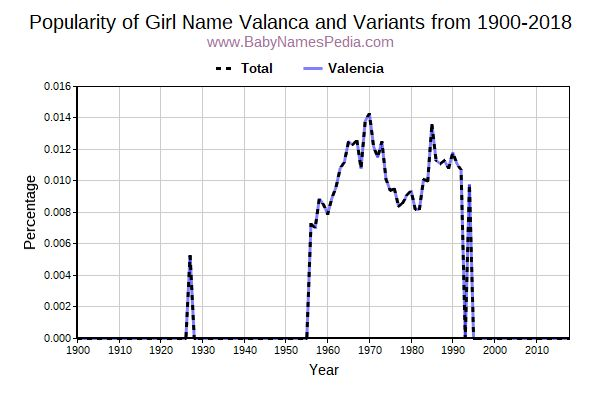 Variant Popularity Trend  for Valanca  from 1900 to 2017