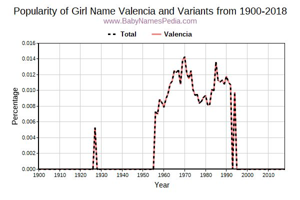 Variant Popularity Trend  for Valencia  from 1900 to 2017