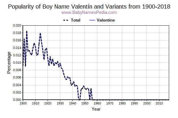 Variant Popularity Trend  for Valentín  from 1900 to 2015