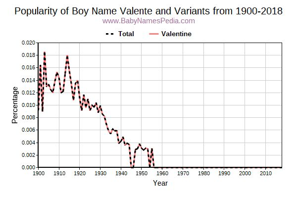Variant Popularity Trend  for Valente  from 1900 to 2015