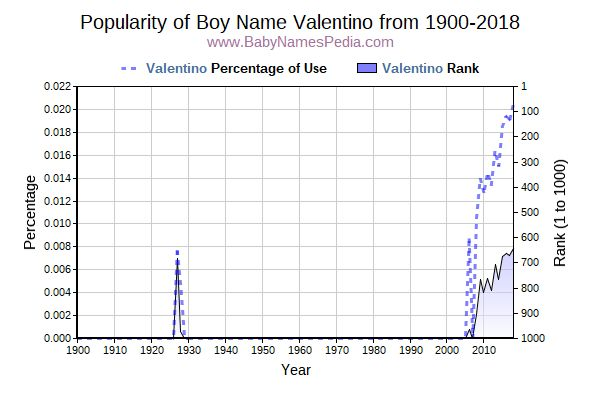 Popularity Trend  for Valentino  from 1900 to 2016