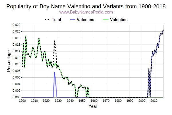 Variant Popularity Trend  for Valentino  from 1900 to 2016