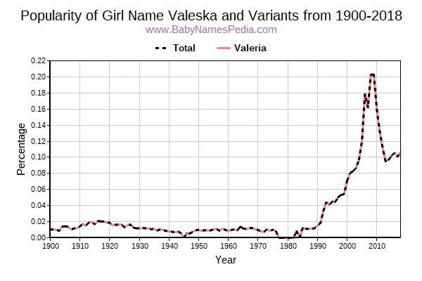 Valeska - Meaning of Valeska, What does Valeska mean?