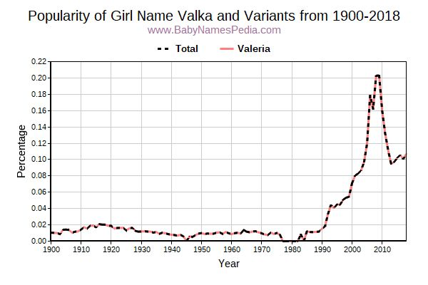 Variant Popularity Trend  for Valka  from 1900 to 2016