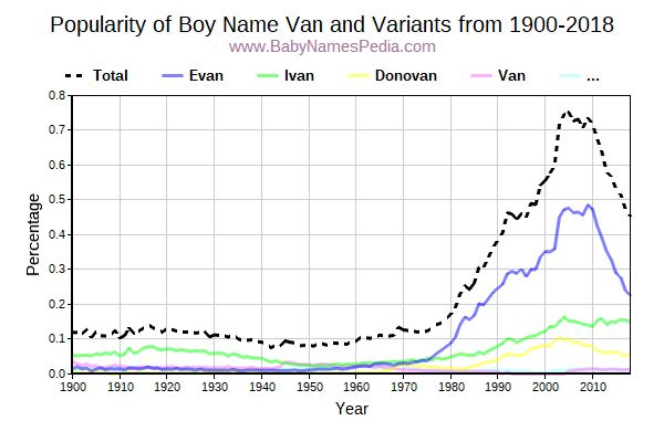 Variant Popularity Trend  for Van  from 1900 to 2017