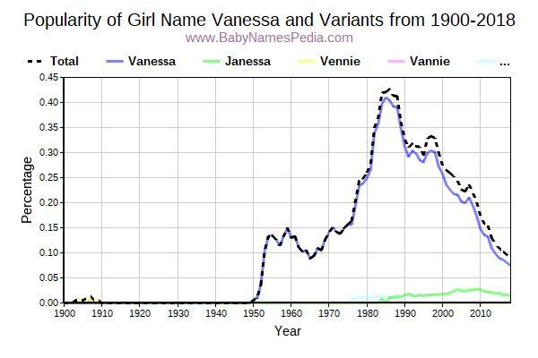 Variant Popularity Trend  for Vanessa  from 1900 to 2018
