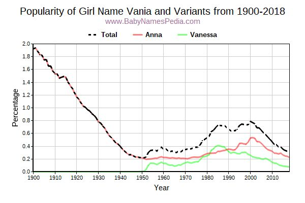Variant Popularity Trend  for Vania  from 1900 to 2015