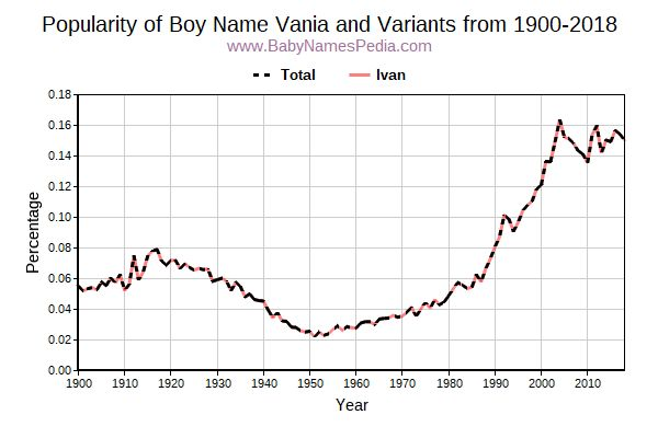 Variant Popularity Trend  for Vania  from 1900 to 2018