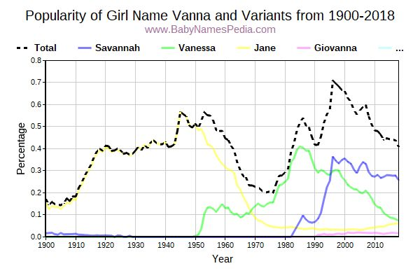 Variant Popularity Trend  for Vanna  from 1900 to 2015