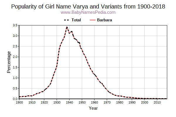 Variant Popularity Trend  for Varya  from 1900 to 2015