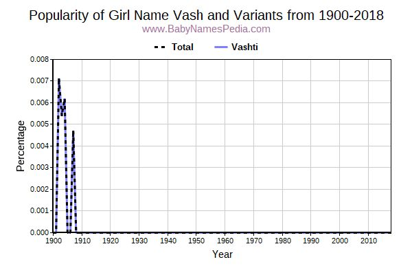 Variant Popularity Trend  for Vash  from 1900 to 2016