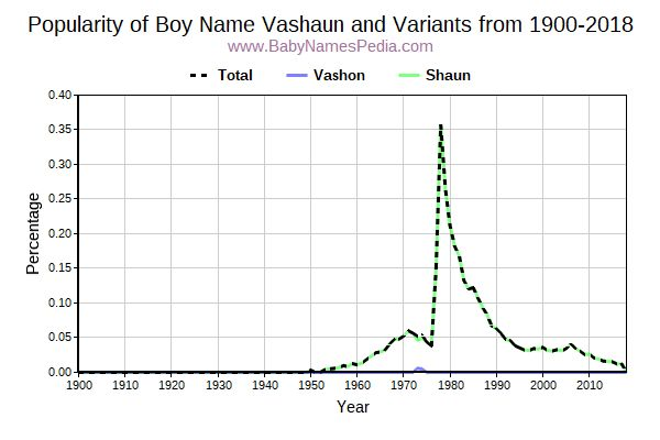 Variant Popularity Trend  for Vashaun  from 1900 to 2016