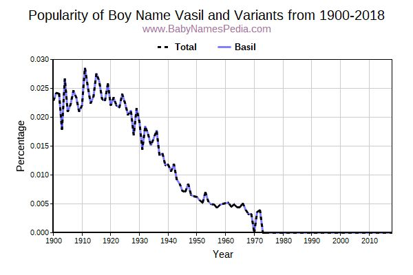 Variant Popularity Trend  for Vasil  from 1900 to 2016