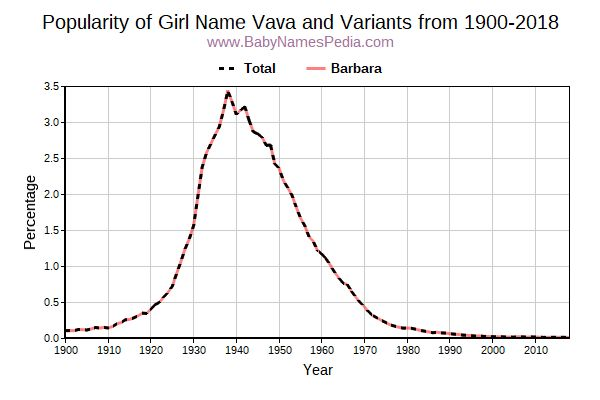 Variant Popularity Trend  for Vava  from 1900 to 2016