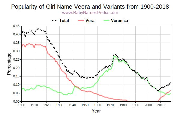 Variant Popularity Trend  for Veera  from 1900 to 2018