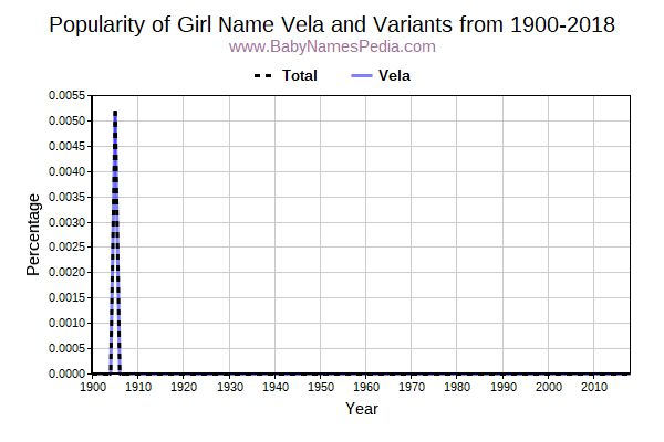 Variant Popularity Trend  for Vela  from 1900 to 2017
