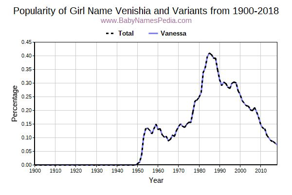 Variant Popularity Trend  for Venishia  from 1900 to 2015