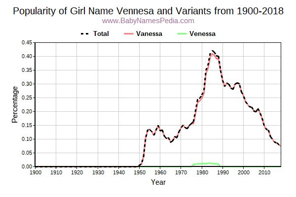 Variant Popularity Trend  for Vennesa  from 1900 to 2016