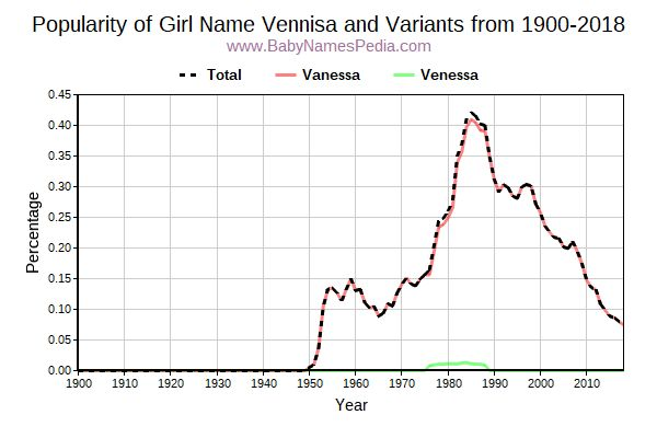 Variant Popularity Trend  for Vennisa  from 1900 to 2016