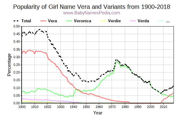 Variant Popularity Trend  for Vera  from 1900 to 2017