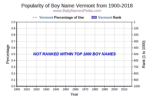 Popularity Trend  for Vermont  from 1900 to 2015