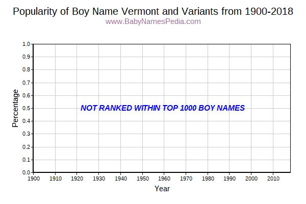 Variant Popularity Trend  for Vermont  from 1900 to 2015