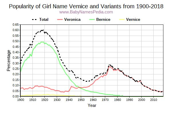 Variant Popularity Trend  for Vernice  from 1900 to 2018