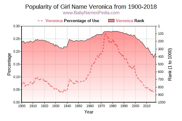 Popularity Trend  for Veronica  from 1900 to 2018