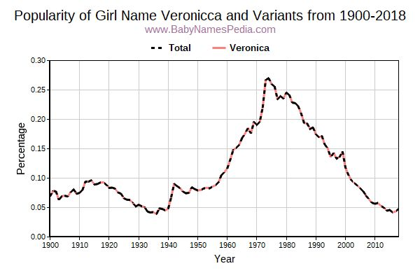 Variant Popularity Trend  for Veronicca  from 1900 to 2018