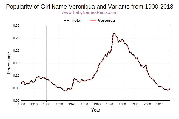 Variant Popularity Trend  for Veroniqua  from 1900 to 2018