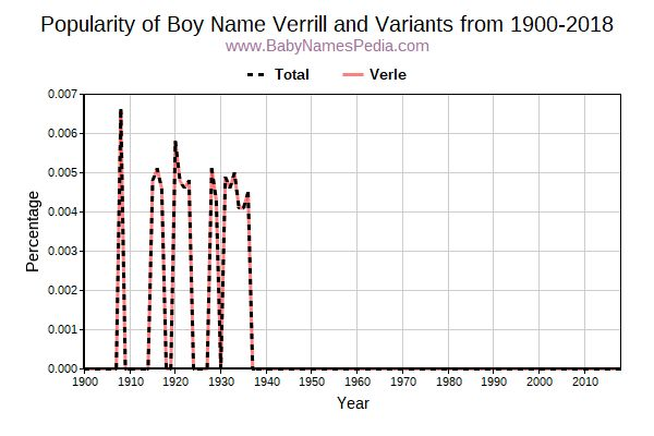 Variant Popularity Trend  for Verrill  from 1900 to 2016