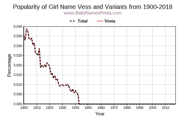 Variant Popularity Trend  for Vess  from 1900 to 2016