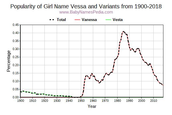Variant Popularity Trend  for Vessa  from 1900 to 2016
