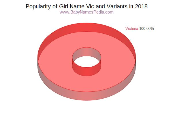 Variant Popularity Chart  for Vic  in 2016