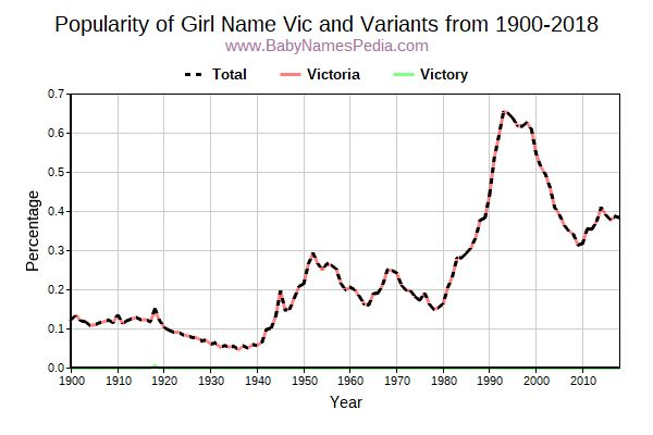 Variant Popularity Trend  for Vic  from 1900 to 2016