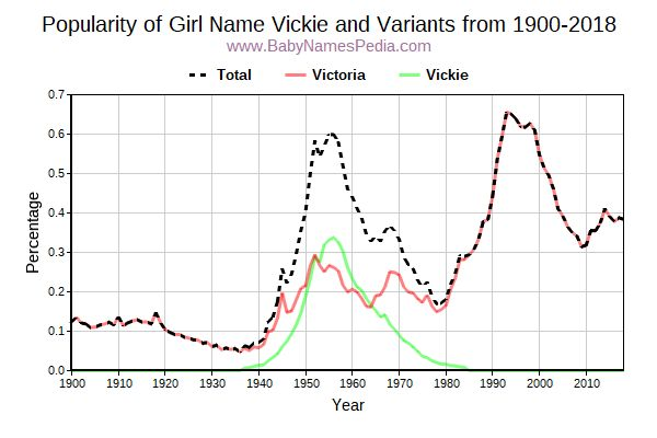 Variant Popularity Trend  for Vickie  from 1900 to 2018