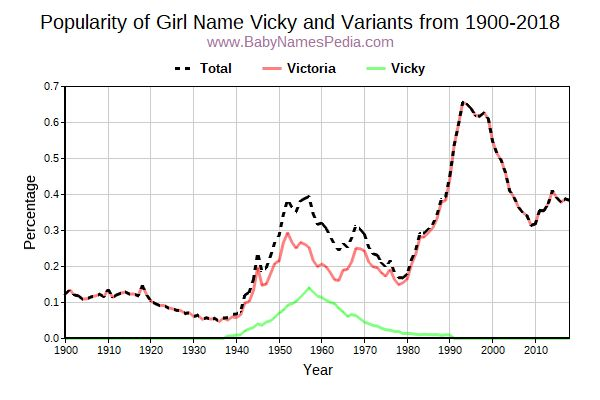Variant Popularity Trend  for Vicky  from 1900 to 2018