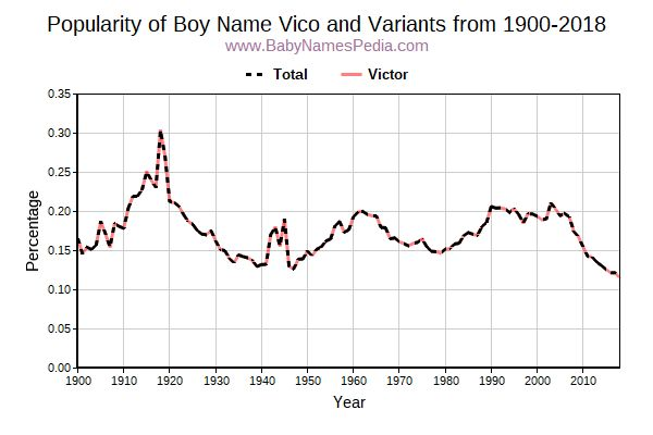 Variant Popularity Trend  for Vico  from 1900 to 2018