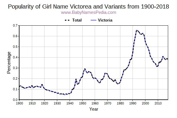 Variant Popularity Trend  for Victorea  from 1900 to 2017