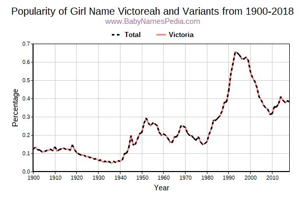 Variant Popularity Trend  for Victoreah  from 1900 to 2017