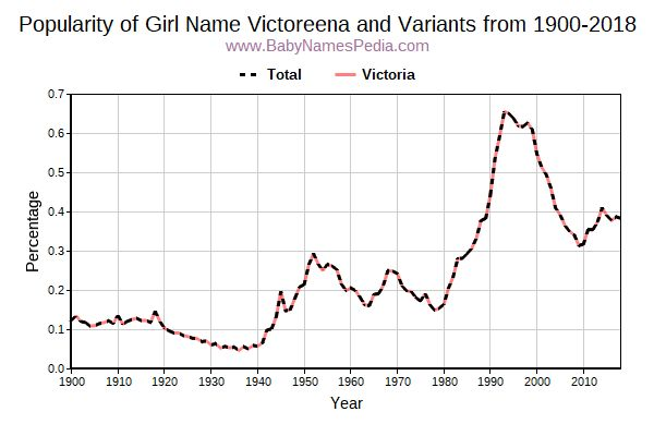 Variant Popularity Trend  for Victoreena  from 1900 to 2017