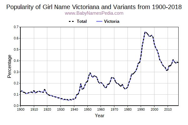 Variant Popularity Trend  for Victoriana  from 1900 to 2017
