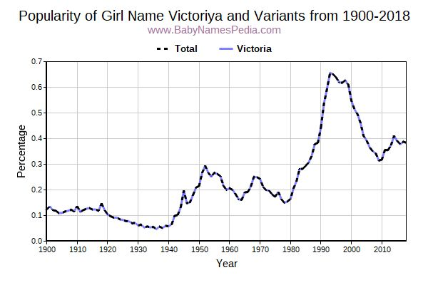 Variant Popularity Trend  for Victoriya  from 1900 to 2017