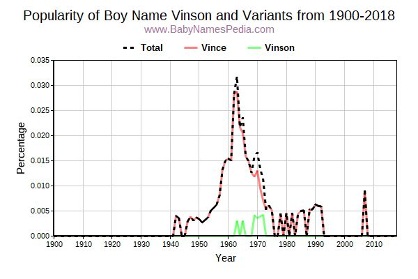 Variant Popularity Trend  for Vinson  from 1900 to 2015