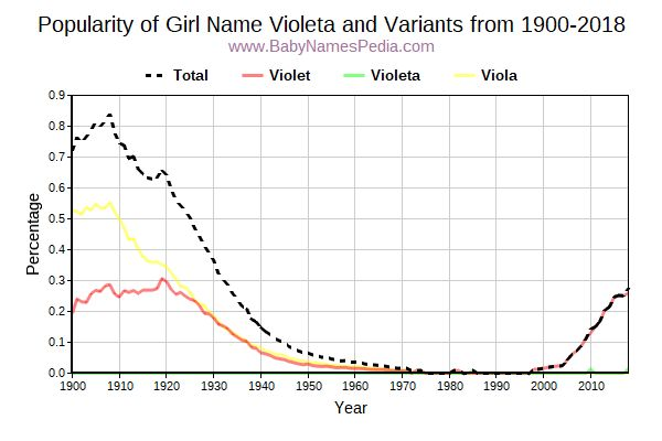 Variant Popularity Trend  for Violeta  from 1900 to 2016