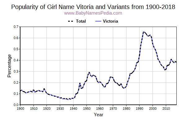 Variant Popularity Trend  for Vitoria  from 1900 to 2017